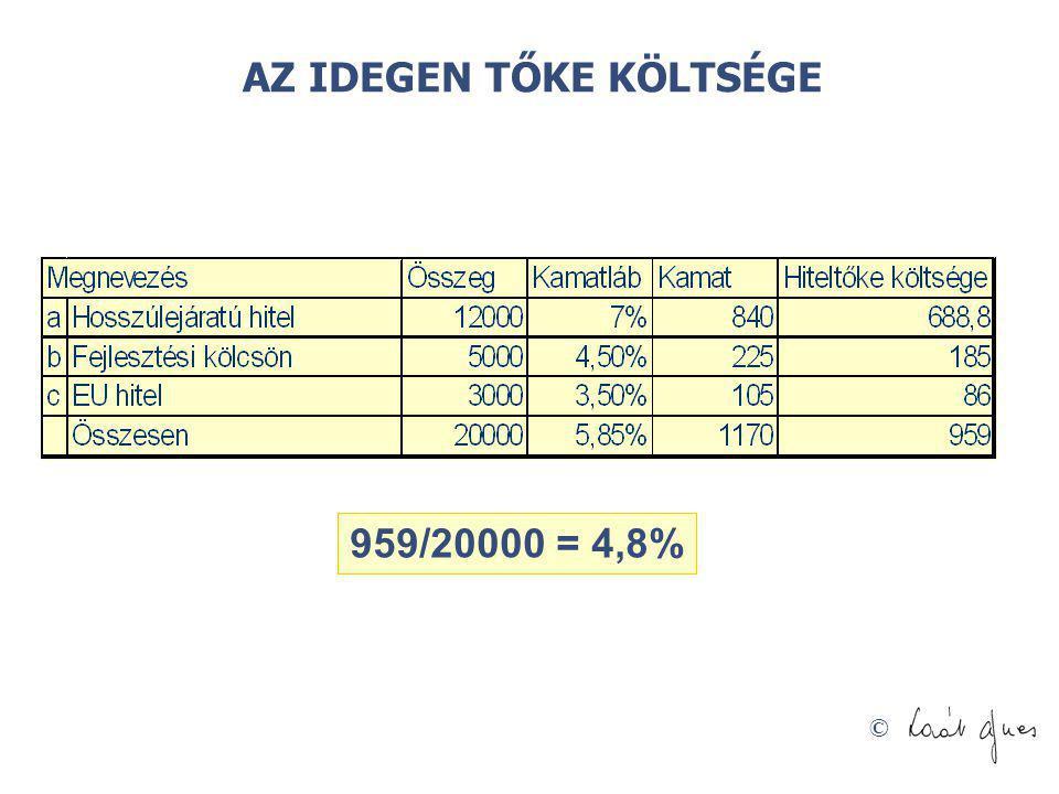 © AZ IDEGEN TŐKE KÖLTSÉGE 959/20000 = 4,8%