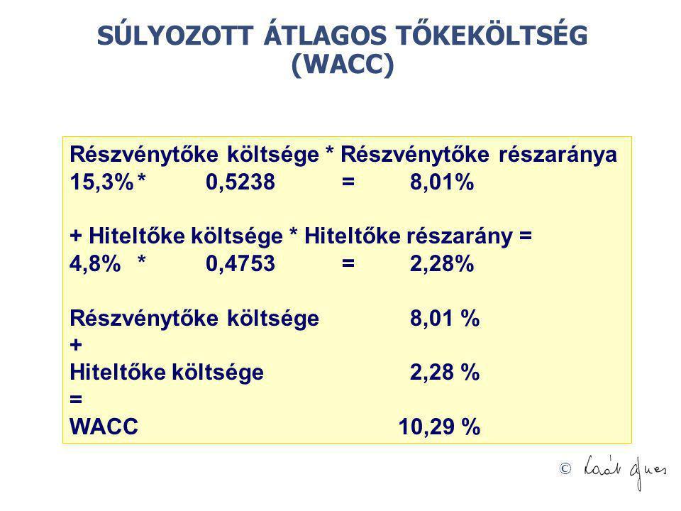 © SÚLYOZOTT ÁTLAGOS TŐKEKÖLTSÉG (WACC) Részvénytőke költsége * Részvénytőke részaránya 15,3%*0,5238=8,01% + Hiteltőke költsége * Hiteltőke részarány =