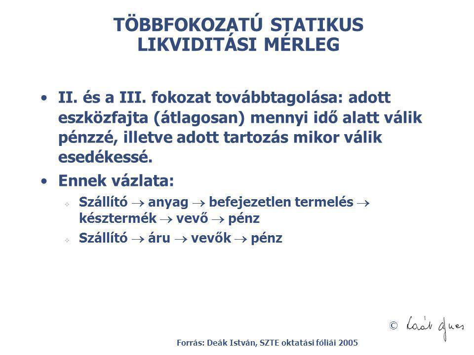 © TÖBBFOKOZATÚ STATIKUS LIKVIDITÁSI MÉRLEG II. és a III. fokozat továbbtagolása: adott eszközfajta (átlagosan) mennyi idő alatt válik pénzzé, illetve