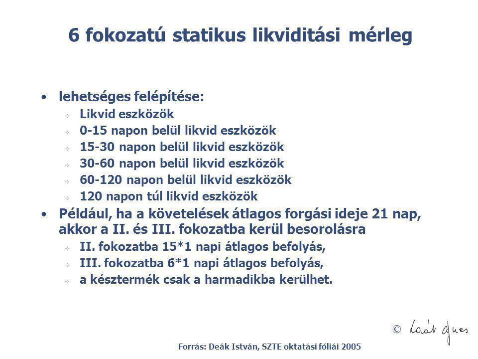 © 6 fokozatú statikus likviditási mérleg lehetséges felépítése:  Likvid eszközök  0-15 napon belül likvid eszközök  15-30 napon belül likvid eszköz