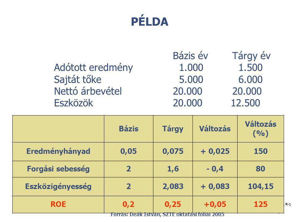 © PÉLDA BázisTárgyVáltozás (%) Eredményhányad0,050,075+ 0,025150 Forgási sebesség21,6- 0,480 Eszközigényesség22,083+ 0,083104,15 ROE0,20,25+0,05125 Bá