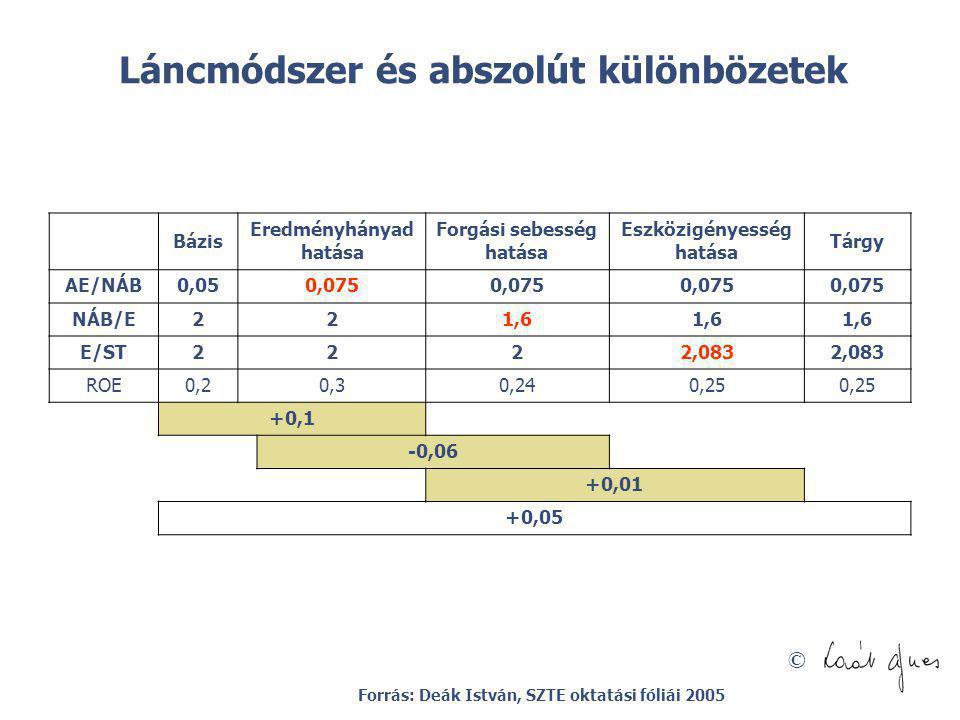 © Láncmódszer és abszolút különbözetek Bázis Eredményhányad hatása Forgási sebesség hatása Eszközigényesség hatása Tárgy AE/NÁB0,050,075 NÁB/E221,6 E/