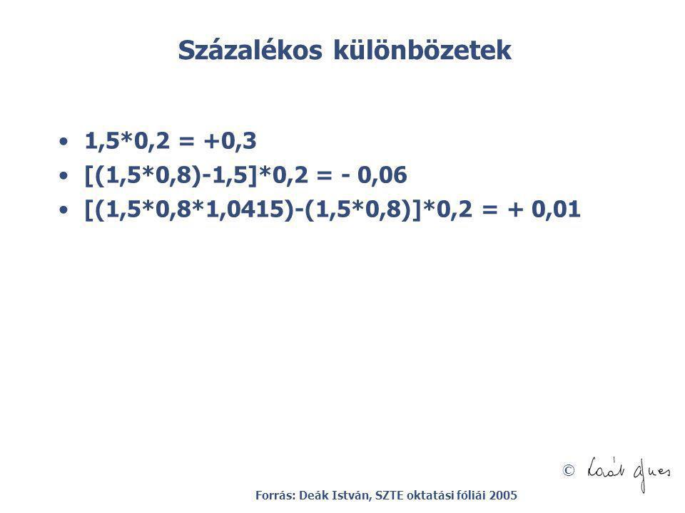 © Százalékos különbözetek 1,5*0,2 = +0,3 [(1,5*0,8)-1,5]*0,2 = - 0,06 [(1,5*0,8*1,0415)-(1,5*0,8)]*0,2 = + 0,01 Forrás: Deák István, SZTE oktatási fól