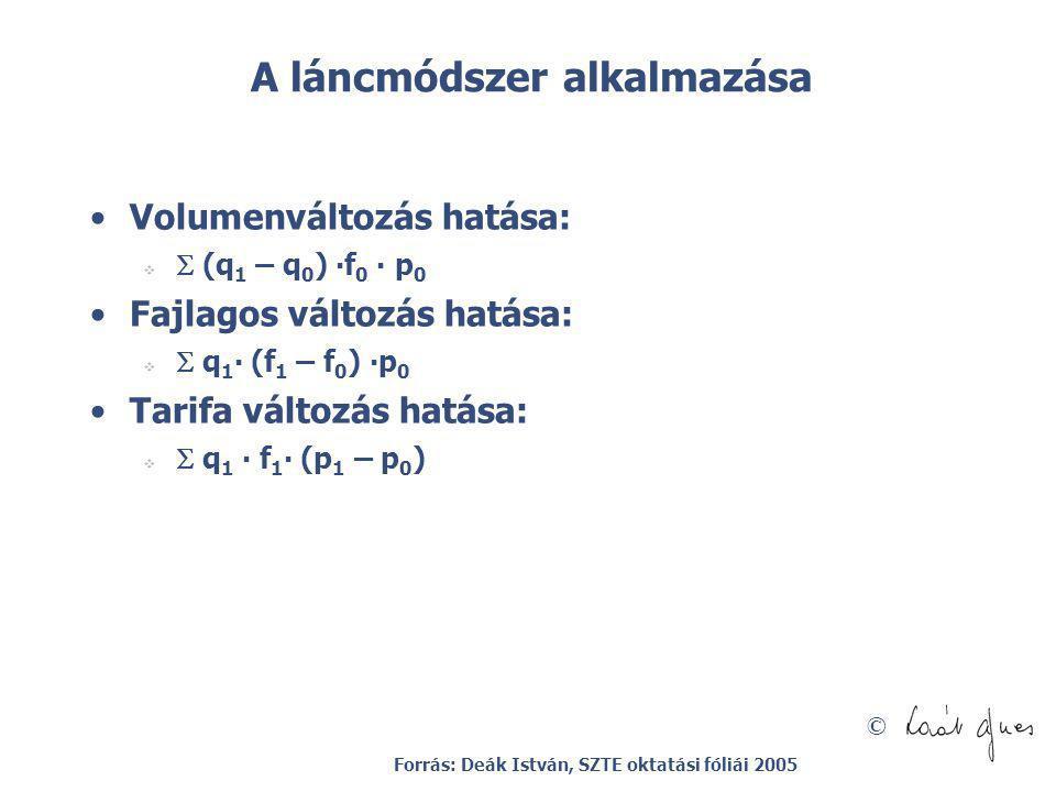 © A láncmódszer alkalmazása Volumenváltozás hatása:   (q 1 – q 0 ) ∙f 0 ∙ p 0 Fajlagos változás hatása:   q 1 ∙ (f 1 – f 0 ) ∙p 0 Tarifa változás
