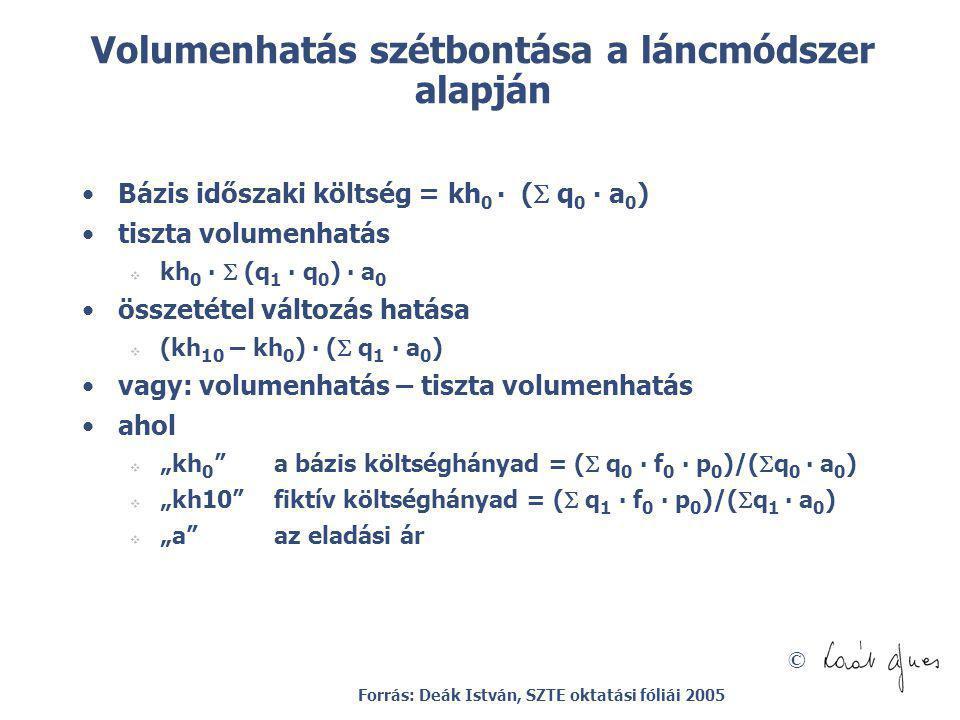 © Volumenhatás szétbontása a láncmódszer alapján Bázis időszaki költség = kh 0 ∙ (  q 0 ∙ a 0 ) tiszta volumenhatás  kh 0 ∙  (q 1 ∙ q 0 ) ∙ a 0 öss