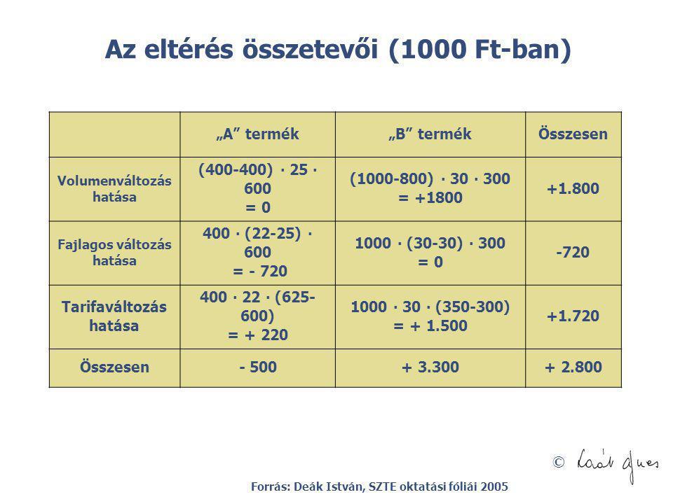 """© Az eltérés összetevői (1000 Ft-ban) """"A"""" termék""""B"""" termékÖsszesen Volumenváltozás hatása (400-400) ∙ 25 ∙ 600 = 0 (1000-800) ∙ 30 ∙ 300 = +1800 +1.80"""