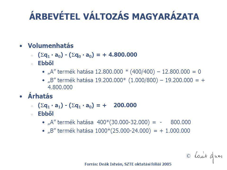 """© ÁRBEVÉTEL VÁLTOZÁS MAGYARÁZATA Volumenhatás  (  q 1 ∙ a 0 ) - (  q 0 ∙ a 0 ) = + 4.800.000  Ebből """"A"""" termék hatása 12.800.000 * (400/400) – 12."""