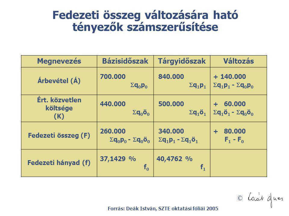 © Fedezeti összeg változására ható tényezők számszerűsítése MegnevezésBázisidőszakTárgyidőszakVáltozás Árbevétel (Á) 700.000  q 0 p 0 840.000  q 1 p