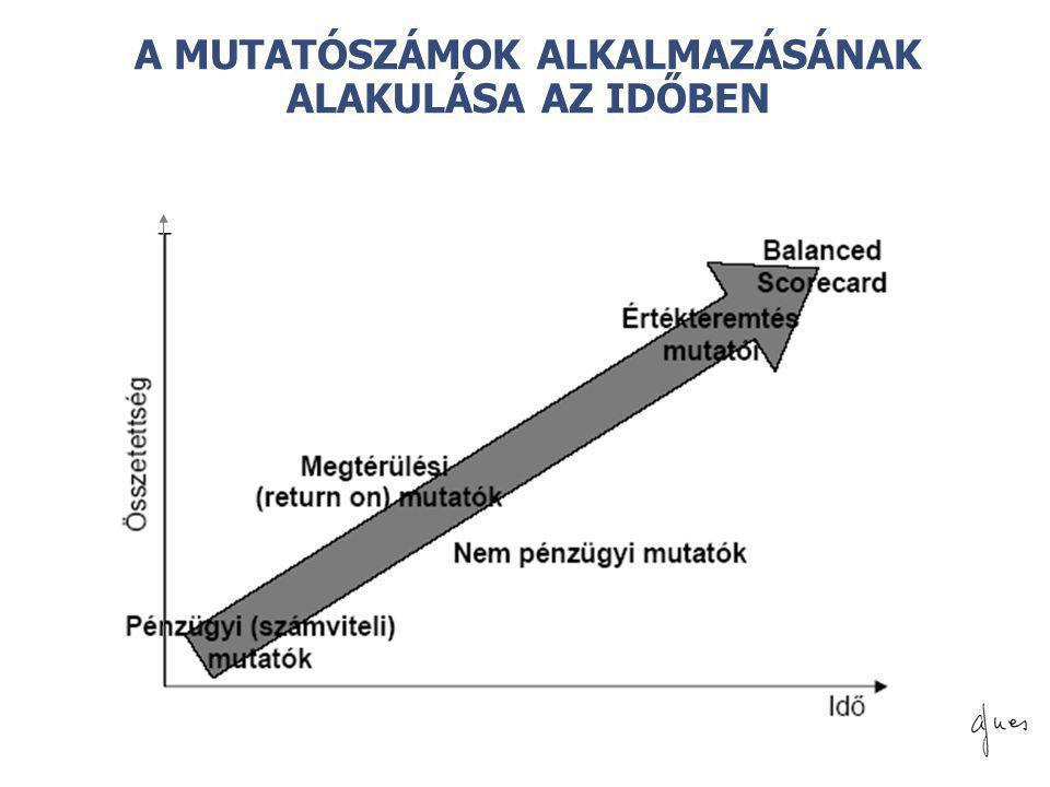 © A MUTATÓSZÁMOK ALKALMAZÁSÁNAK ALAKULÁSA AZ IDŐBEN