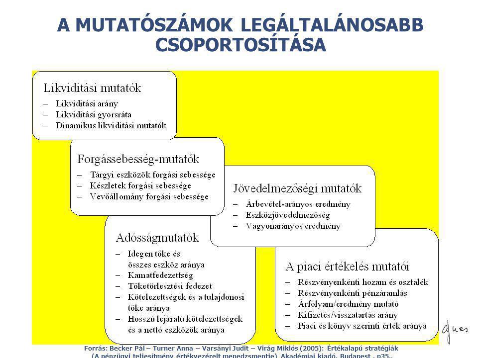 © A MUTATÓSZÁMOK LEGÁLTALÁNOSABB CSOPORTOSÍTÁSA Forrás: Becker Pál – Turner Anna – Varsányi Judit – Virág Miklós (2005): Értékalapú stratégiák (A pénz