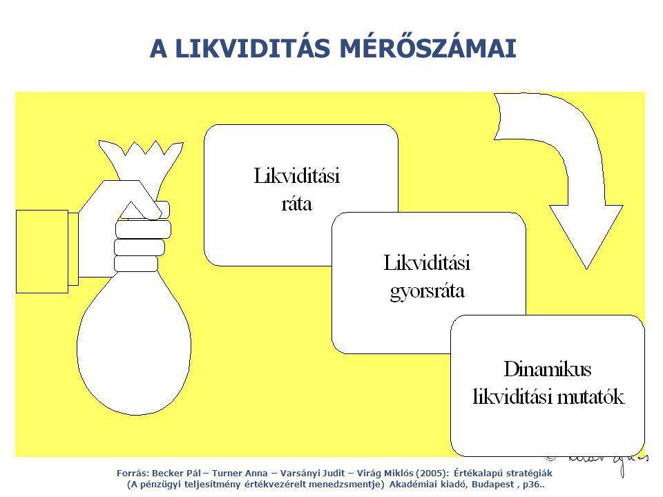 © A LIKVIDITÁS MÉRŐSZÁMAI Forrás: Becker Pál – Turner Anna – Varsányi Judit – Virág Miklós (2005): Értékalapú stratégiák (A pénzügyi teljesítmény érté