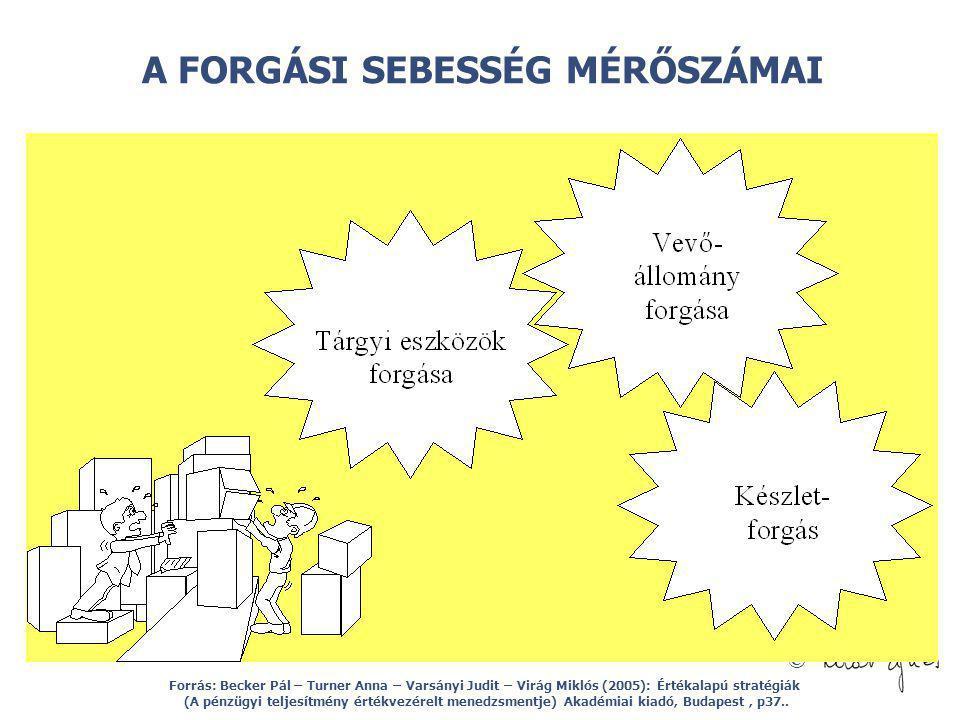 © A FORGÁSI SEBESSÉG MÉRŐSZÁMAI Forrás: Becker Pál – Turner Anna – Varsányi Judit – Virág Miklós (2005): Értékalapú stratégiák (A pénzügyi teljesítmén