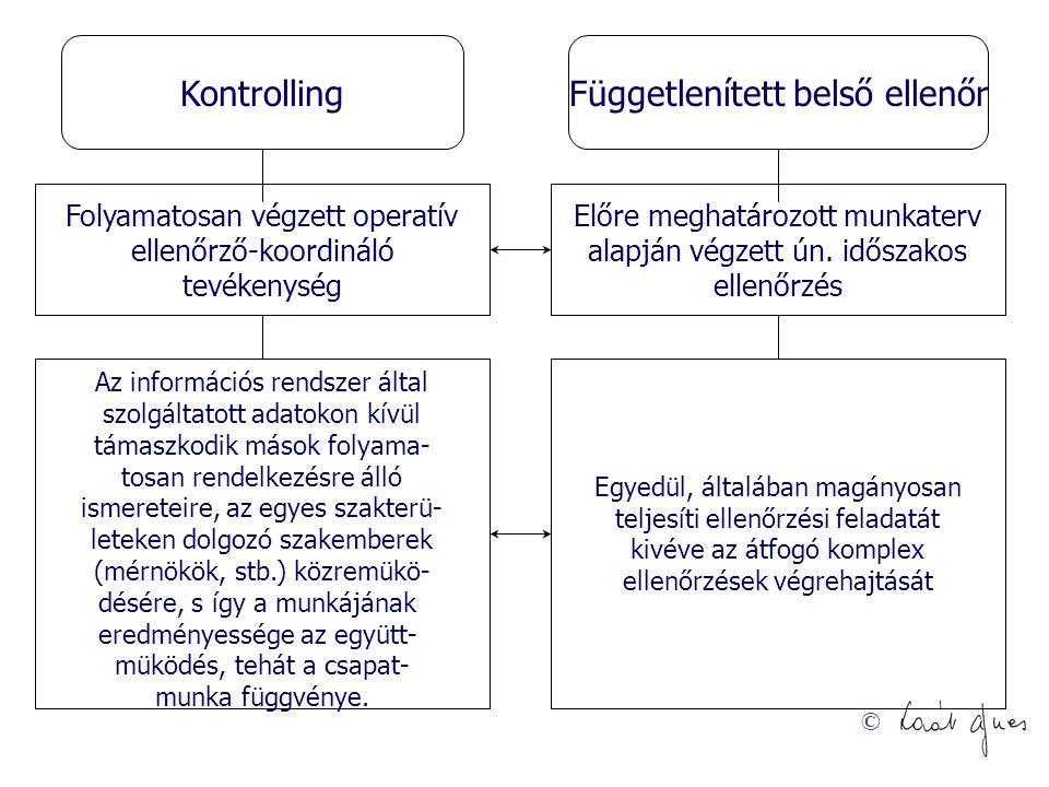 © Különbségek a belső ellenőrzési rendszer és a kontrolling között Belső ellenőrzési rendszerKontrolling Általában előre rögzített munkaterv Dinamikus