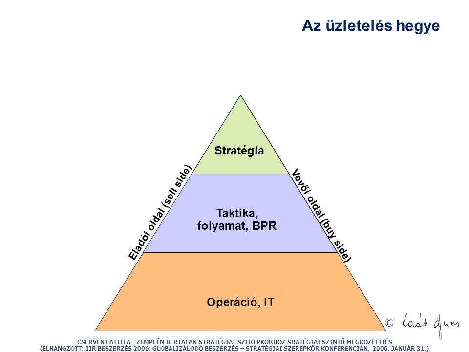 © Az üzletelés hegye Eladói oldal (sell side) Operáció, IT Taktika, folyamat, BPR Stratégia Vevői oldal (buy side) CSERVENI ATTILA - ZEMPLÉN BERTALAN STRATÉGIAI SZEREPKÖRHÖZ SRATÉGIAI SZINTŰ MEGKÖZELÍTÉS (ELHANGZOTT: IIR BESZERZÉS 2006: GLOBALIZÁLÓDÓ BESZERZÉS – STRATÉGIAI SZEREPKÖR KONFERENCIÁN, 2006.