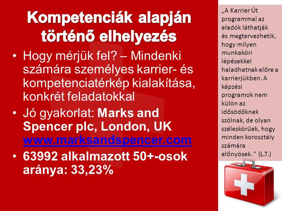Hogy mérjük fel? – Mindenki számára személyes karrier- és kompetenciatérkép kialakítása, konkrét feladatokkal Jó gyakorlat: Marks and Spencer plc, Lon
