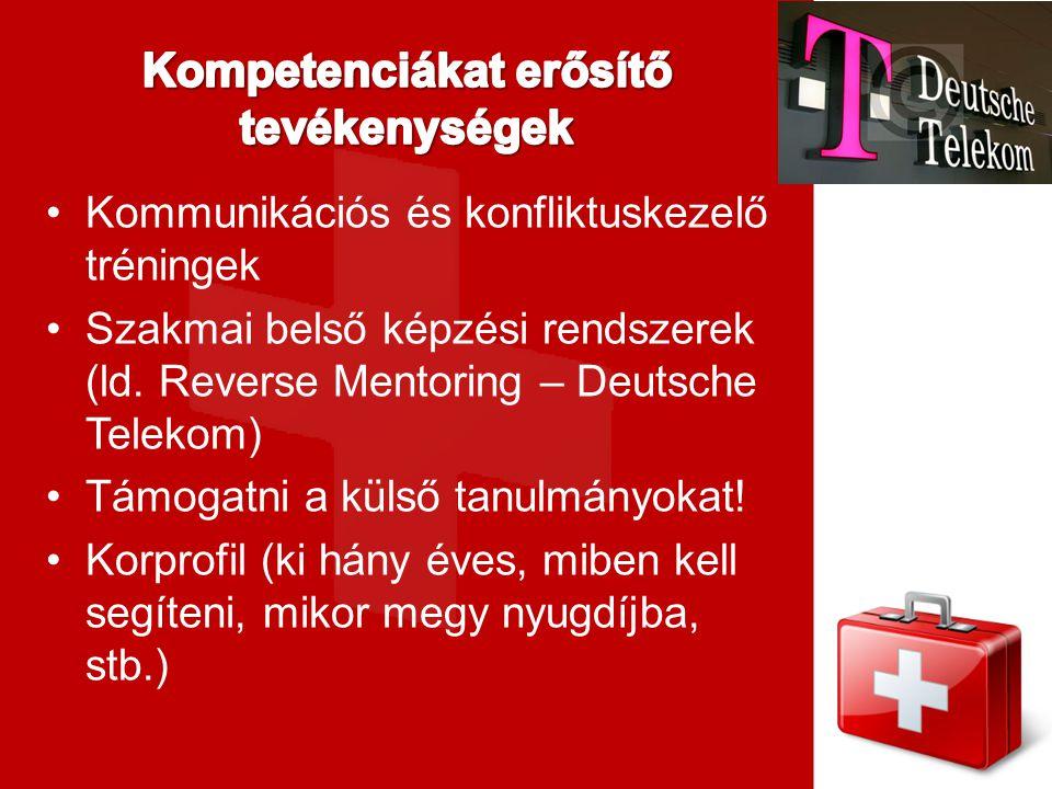 Kommunikációs és konfliktuskezelő tréningek Szakmai belső képzési rendszerek (ld. Reverse Mentoring – Deutsche Telekom) Támogatni a külső tanulmányoka