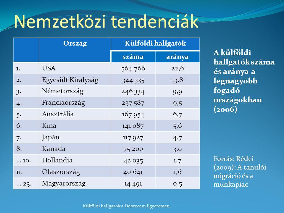 OrszágKülföldi hallgatók számaaránya 1.USA564 76622,6 2.Egyesült Királyság344 33513,8 3.Németország246 3349,9 4.Franciaország237 5879,5 5.Ausztrália167 9546,7 6.Kína141 0875,6 7.Japán117 9274,7 8.Kanada75 2003,0 … 10.Hollandia42 0351,7 11.Olaszország40 6411,6 … 23.Magyarország14 4910,5 Külföldi hallgatók a Debreceni Egyetemen Forrás: Rédei (2009): A tanulói migráció és a munkapiac Nemzetközi tendenciák A külföldi hallgatók száma és aránya a legnagyobb fogadó országokban (2006)