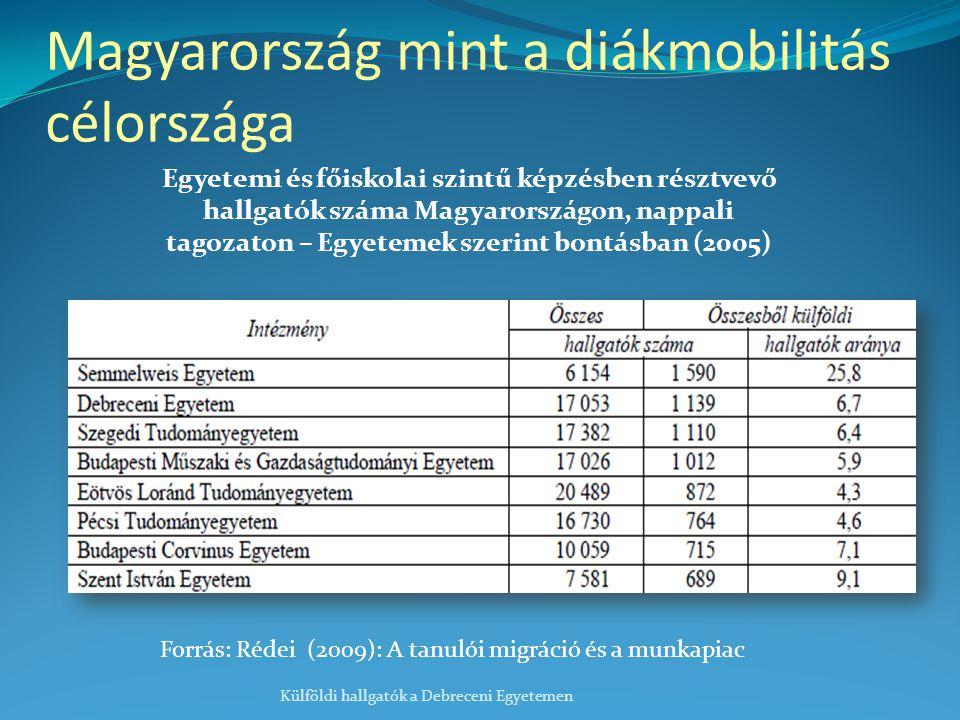 Magyarország mint a diákmobilitás célországa Külföldi hallgatók a Debreceni Egyetemen Egyetemi és főiskolai szintű képzésben résztvevő hallgatók száma Magyarországon, nappali tagozaton – Egyetemek szerint bontásban (2005) Forrás: Rédei (2009): A tanulói migráció és a munkapiac
