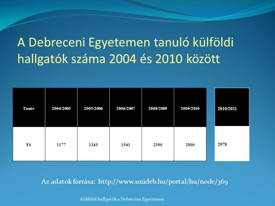 A Debreceni Egyetemen tanuló külföldi hallgatók száma 2004 és 2010 között Tanév2004/20052005/20062006/20072008/20092009/2010 Fő11771343154123902800 Külföldi hallgatók a Debreceni Egyetemen Az adatok forrása: http://www.unideb.hu/portal/hu/node/369 2010/2011 2978