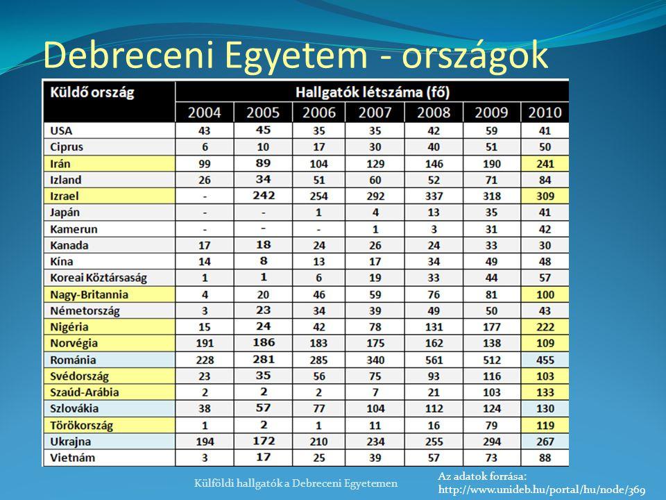Debreceni Egyetem - országok Külföldi hallgatók a Debreceni Egyetemen Az adatok forrása: http://www.unideb.hu/portal/hu/node/369