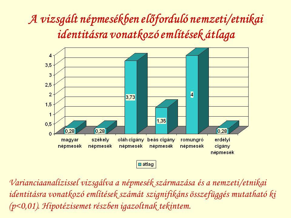 A vizsgált népmesékben előforduló nemzeti/etnikai identitásra vonatkozó említések átlaga Varianciaanalízissel vizsgálva a népmesék származása és a nemzeti/etnikai identitásra vonatkozó említések számát szignifikáns összefüggés mutatható ki (p<0,01).