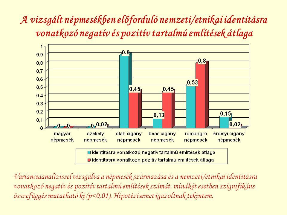 A vizsgált népmesékben előforduló nemzeti/etnikai identitásra vonatkozó negatív és pozitív tartalmú említések átlaga Varianciaanalízissel vizsgálva a népmesék származása és a nemzeti/etnikai identitásra vonatkozó negatív és pozitív tartalmú említések számát, mindkét esetben szignifikáns összefüggés mutatható ki (p<0,01).