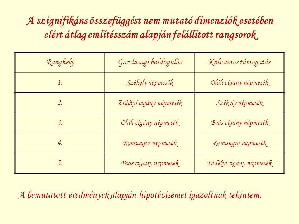 """Összegzés, további tervek Jenei (2009) kutatási eredményeinek differenciálása az erdélyi cigány mesemondók közül sokan """"magyarnak vallják magukat, értékrendjük és világszemléletük semmiben nem különbözik a magyar parasztemberétől (Jenei 2009,178) nemcsak az identitás, hanem a közösségi funkciók ábrázolása is hasonló tendenciát mutat kutatási eredmények felhasználási lehetőségeinek kidolgozása –publikációs lehetőségek feltárása"""
