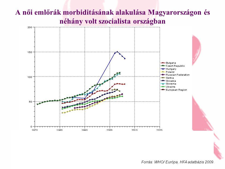 DE-OEC EK 2010.évi Jubileumi Tudományos Diákköri Konferencia A női emlőrák morbiditásának alakulása Magyarországon és néhány volt szocialista országban Forrás: WHO/ Európa, HFA adatbázis 2009.