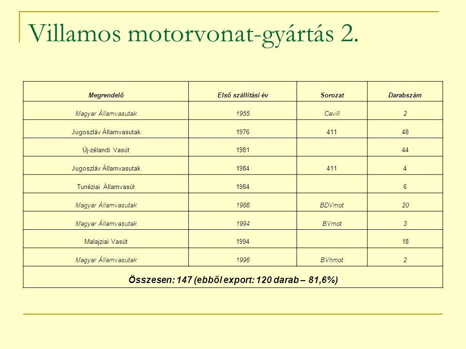 Villamos motorvonat-gyártás 2. MegrendelőElső szállítási évSorozatDarabszám Magyar Államvasutak1955Cavill2 Jugoszláv Államvasutak197641148 Új-zélandi