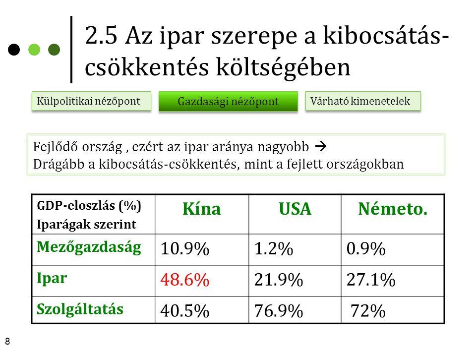 2.5 Az ipar szerepe a kibocsátás- csökkentés költségében GDP-eloszlás (%) Iparágak szerint KínaUSANémeto. Mezőgazdaság 10.9%1.2%0.9% Ipar 48.6%21.9%27