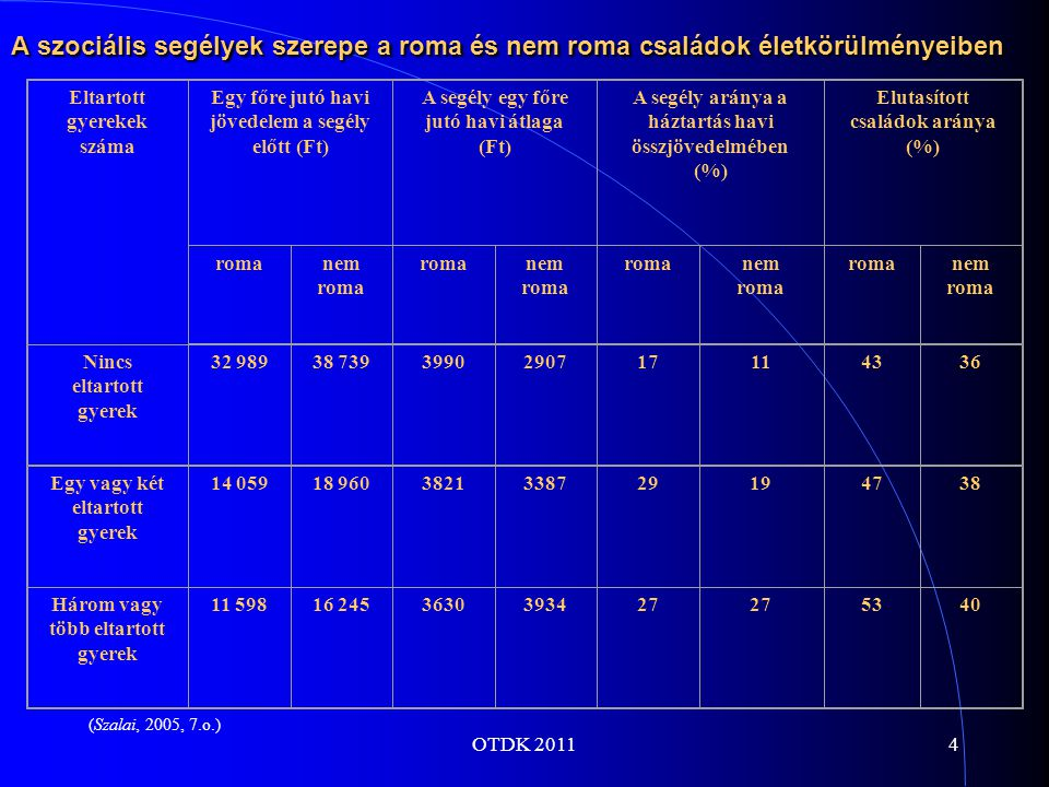 OTDK 20114 A szociális segélyek szerepe a roma és nem roma családok életkörülményeiben Eltartott gyerekek száma Egy főre jutó havi jövedelem a segély