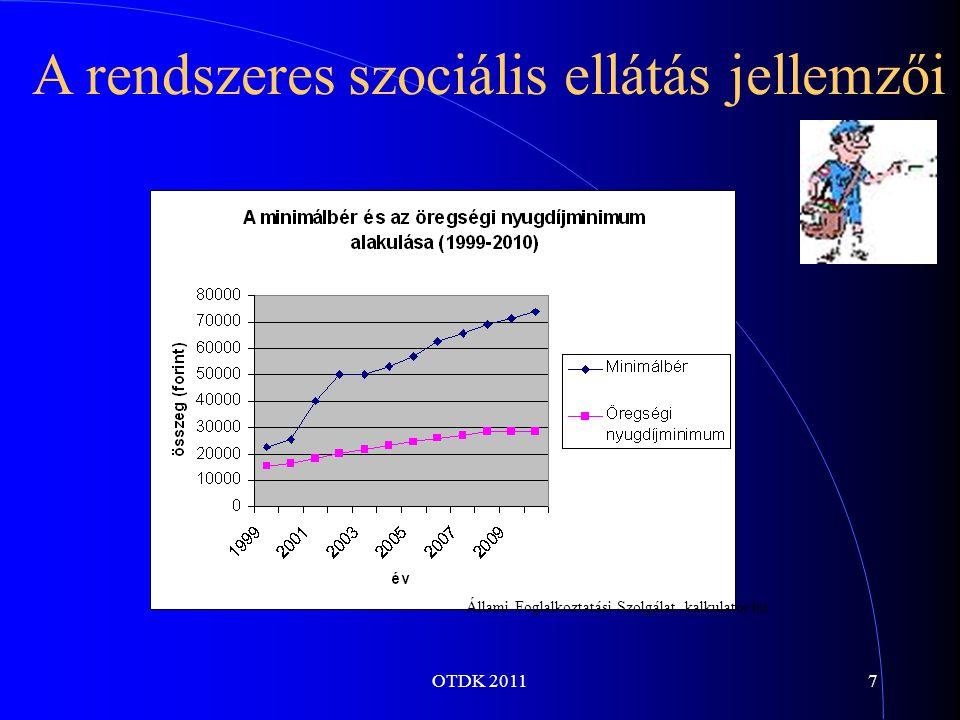 OTDK 20118 A rendszeres szociális ellátás jellemzői Adatok: Pénzügyminisztérium, haszon.hu