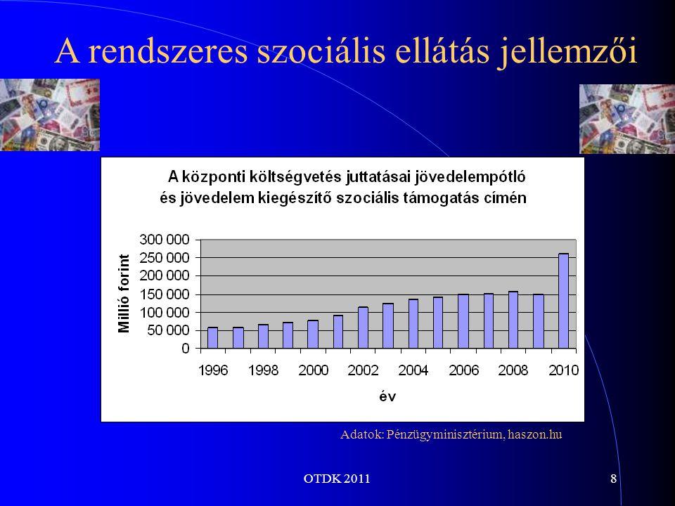 OTDK 20119 A rendszeres szociális ellátás jellemzői Adatok: Pénzügyminisztérium, KSH, haszon.hu