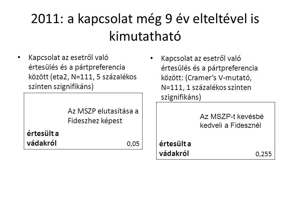 2011: a kapcsolat még 9 év elteltével is kimutatható Kapcsolat az esetről való értesülés és a pártpreferencia között (eta2, N=111, 5 százalékos szinten szignifikáns) Kapcsolat az esetről való értesülés és a pártpreferencia között: (Cramer's V-mutató, N=111, 1 százalékos szinten szignifikáns) Az MSZP elutasítása a Fideszhez képest értesült a vádakról 0,05 Az MSZP-t kevésbé kedveli a Fidesznél értesült a vádakról 0,255