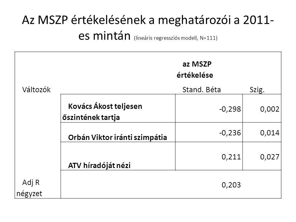 Az MSZP értékelésének a meghatározói a 2011- es mintán (lineáris regressziós modell, N=111) az MSZP értékelése VáltozókStand.