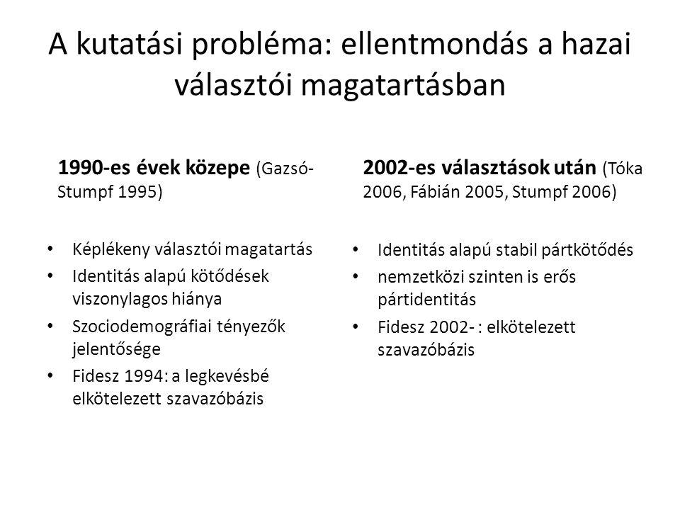 A kutatási probléma: ellentmondás a hazai választói magatartásban 1990-es évek közepe (Gazsó- Stumpf 1995) Képlékeny választói magatartás Identitás alapú kötődések viszonylagos hiánya Szociodemográfiai tényezők jelentősége Fidesz 1994: a legkevésbé elkötelezett szavazóbázis 2002-es választások után (Tóka 2006, Fábián 2005, Stumpf 2006) Identitás alapú stabil pártkötődés nemzetközi szinten is erős pártidentitás Fidesz 2002- : elkötelezett szavazóbázis