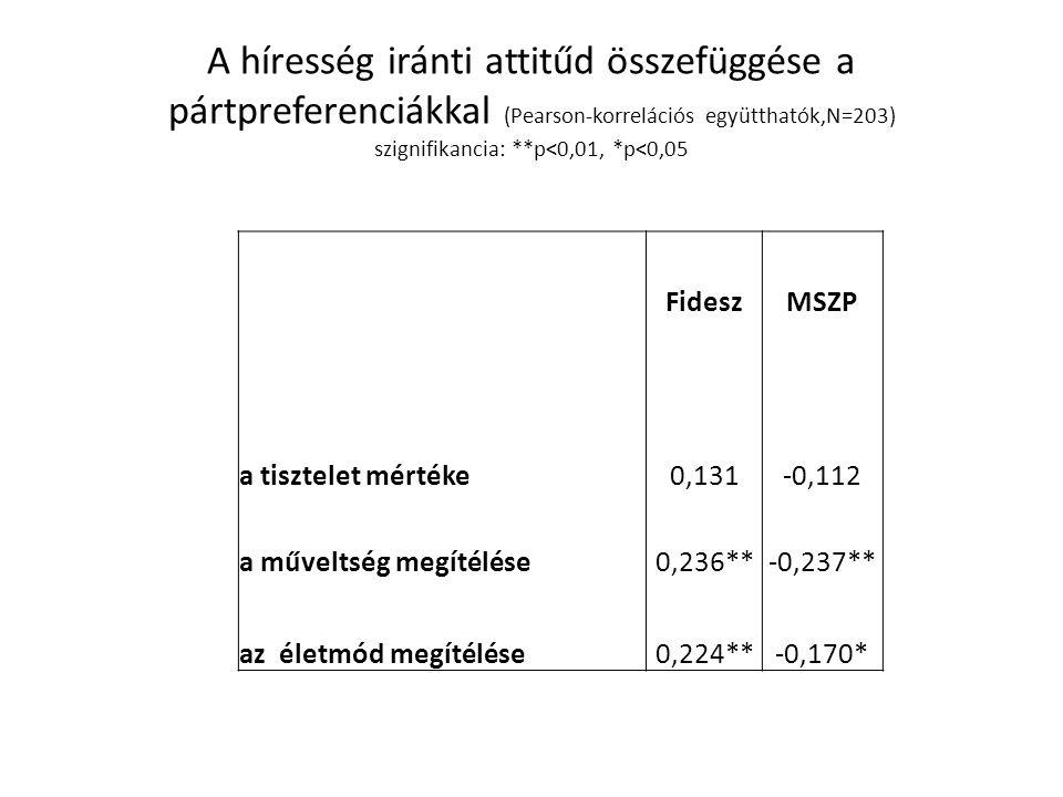 A híresség iránti attitűd összefüggése a pártpreferenciákkal (Pearson-korrelációs együtthatók,N=203) szignifikancia: **p<0,01, *p<0,05 FideszMSZP a tisztelet mértéke0,131-0,112 a műveltség megítélése0,236**-0,237** az életmód megítélése0,224**-0,170*