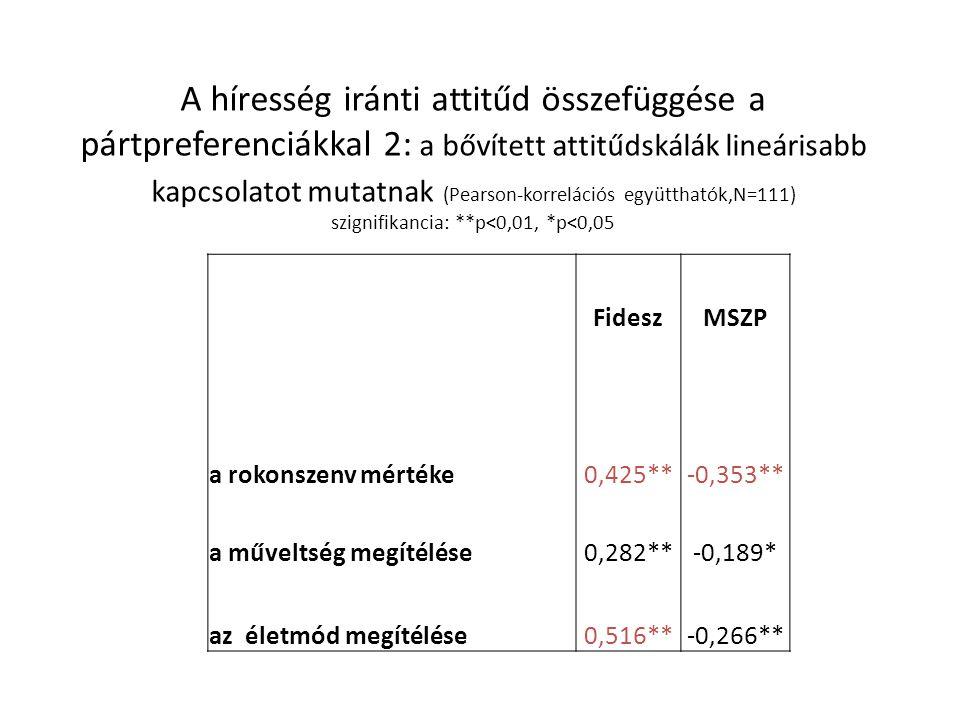 Egy lehetséges ok a politikába való bevonódásra: az identitás és a politika konfliktusa Zétényi Zoltán 1986: rajongói levelek tartalomelemzése  a rockzenekarok hivatalos megbélyegzése politikai állásfoglalásra kényszerítette az apolitikusabb rajongókat is, mivel gyakorlatilag a saját identitásukat érte támadás 2002: Kovács Ákost a balliberális sajtóban antiszemitizmussal vádolták meg  a sztár rajongói ezáltal döntési helyzetbe kényszerültek, ők is érintettekké váltak