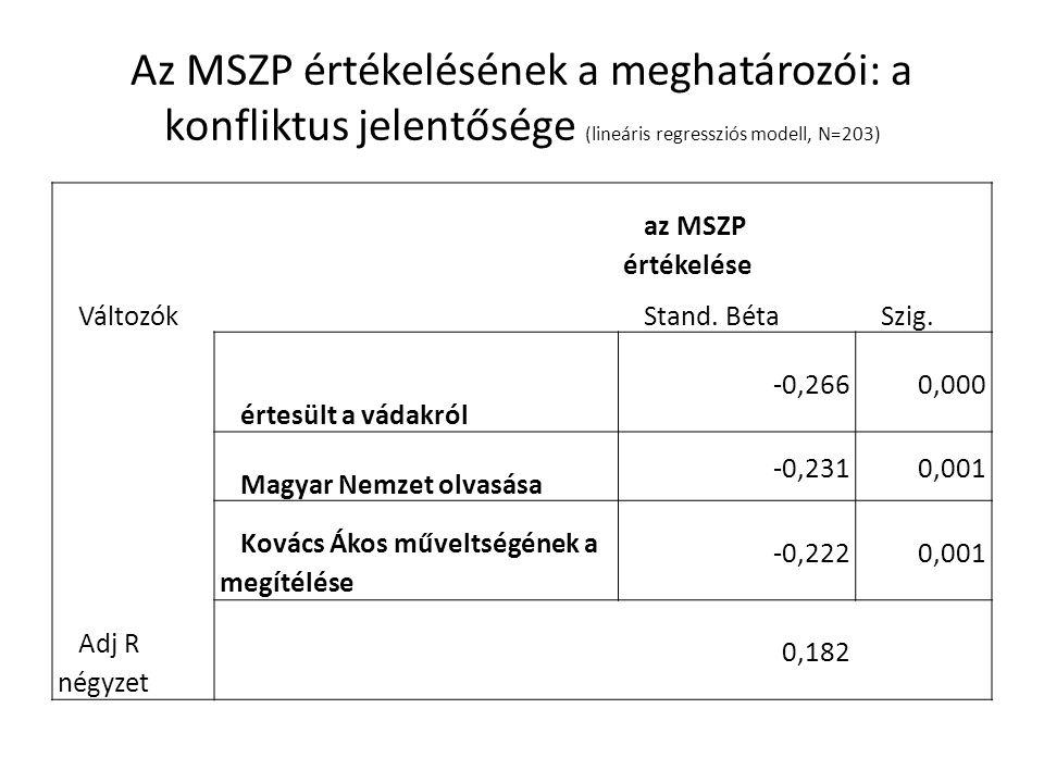 Az MSZP értékelésének a meghatározói: a konfliktus jelentősége (lineáris regressziós modell, N=203) az MSZP értékelése VáltozókStand.