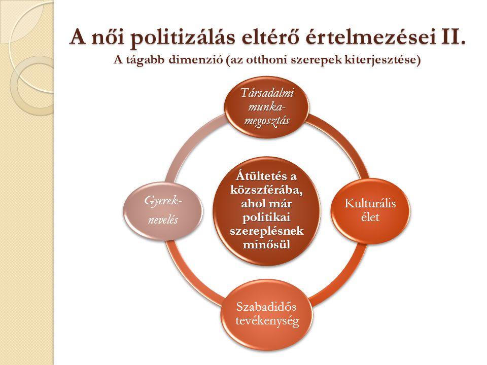 A női politizálás eltérő értelmezései II. A tágabb dimenzió (az otthoni szerepek kiterjesztése) Átültetés a közszférába, ahol már politikai szereplésn