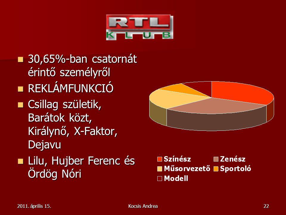 2011. április 15.Kocsis Andrea22 30,65%-ban csatornát érintő személyről 30,65%-ban csatornát érintő személyről REKLÁMFUNKCIÓ REKLÁMFUNKCIÓ Csillag szü