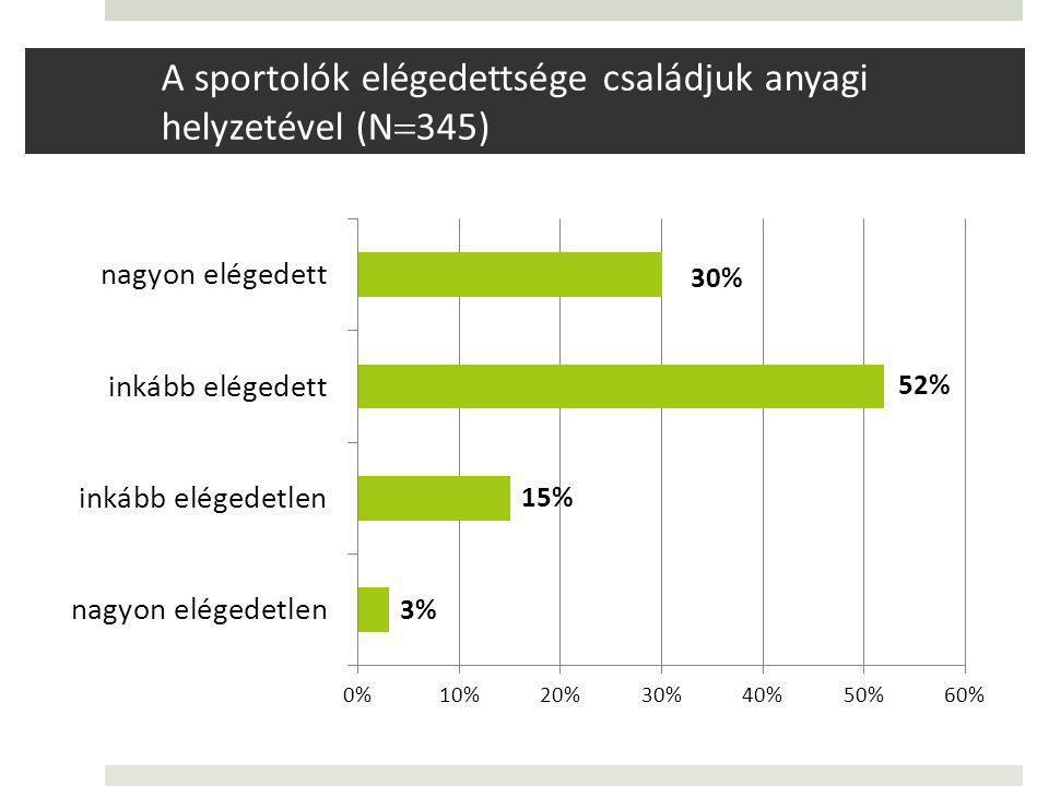 A sportolók elégedettsége családjuk anyagi helyzetével (N  345)