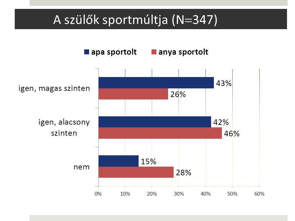 A szülők sportmúltja (N  347)