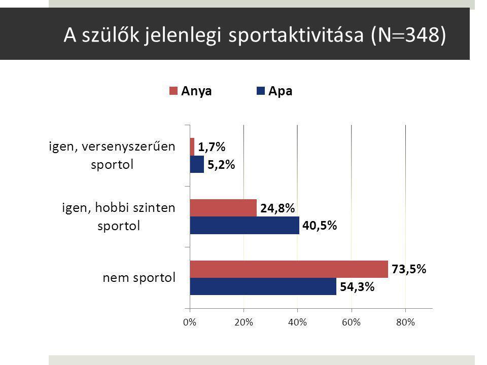A szülők jelenlegi sportaktivitása (N  348)