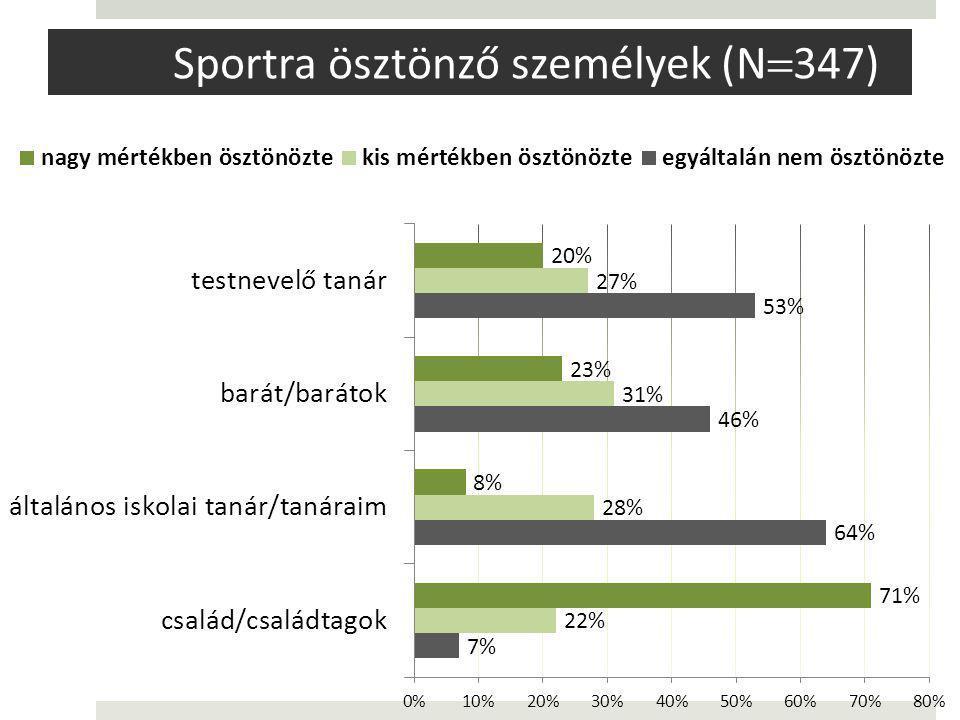 Sportra ösztönző személyek (N  347)