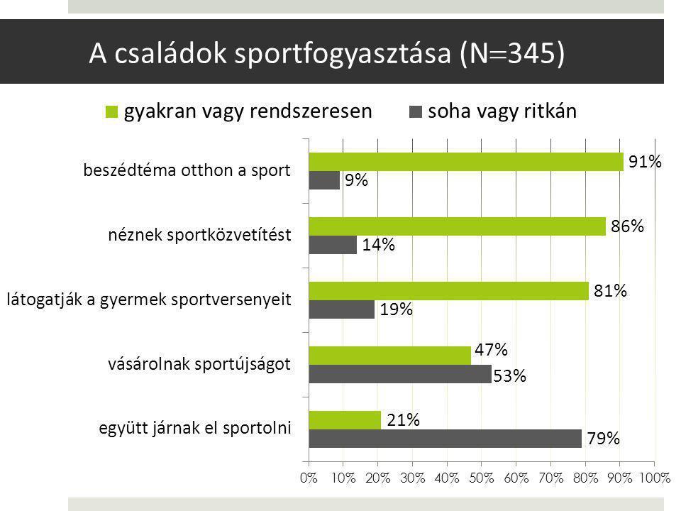 A családok sportfogyasztása (N  345)