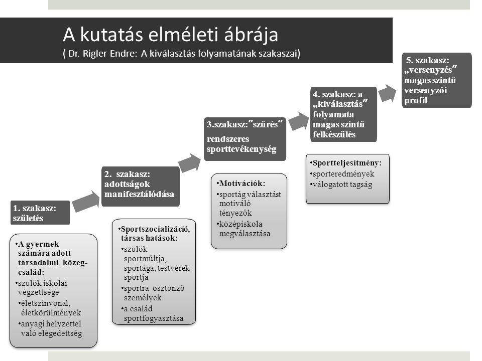 1. szakasz: születés A gyermek számára adott társadalmi közeg- család: szülők iskolai végzettsége életszínvonal, életkörülmények anyagi helyzettel val