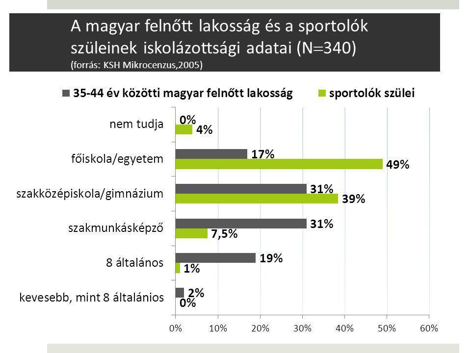 A magyar felnőtt lakosság és a sportolók szüleinek iskolázottsági adatai (N  340) (forrás: KSH Mikrocenzus,2005)