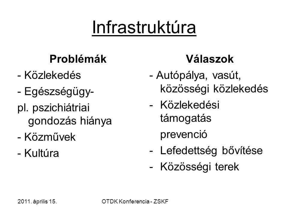 2011. április 15.OTDK Konferencia - ZSKF Infrastruktúra Problémák - Közlekedés - Egészségügy- pl.