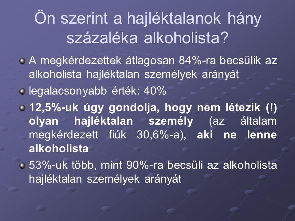 Ön szerint a hajléktalanok hány százaléka alkoholista? A megkérdezettek átlagosan 84%-ra becsülik az alkoholista hajléktalan személyek arányát legalac